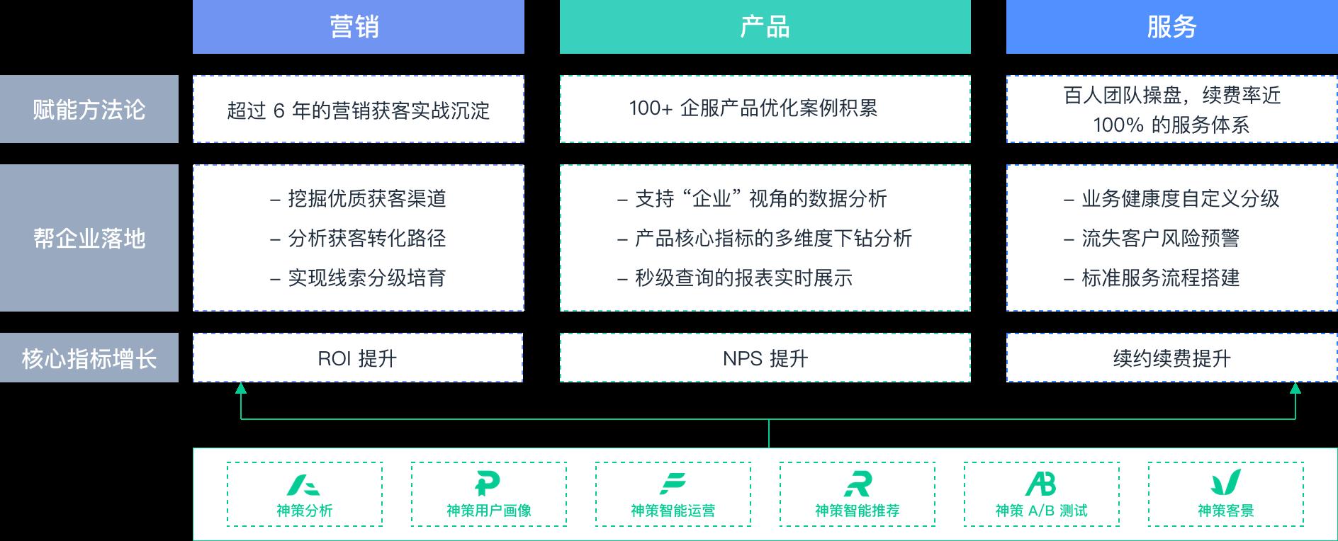 以用户为中心的电商平台体验旅程