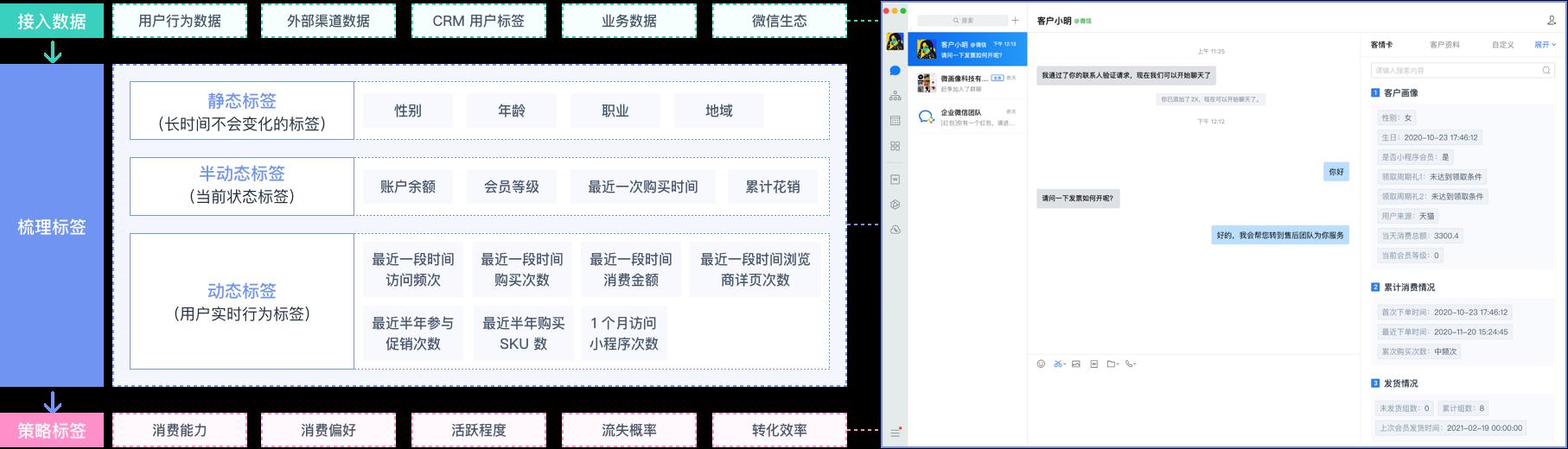 企业微信客情卡,赋能 1 对 1 服务