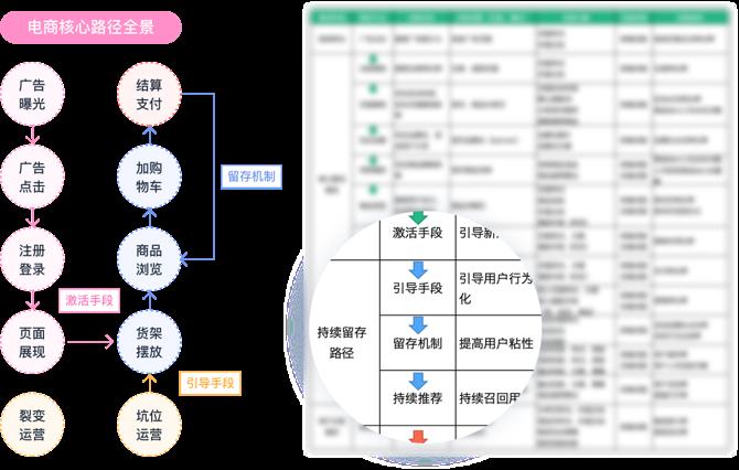 覆盖完整用户旅程的 A/B 测试,全面提升业务关键指标